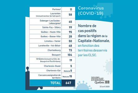 Bilan COVID-19: pas de changement dans Portneuf