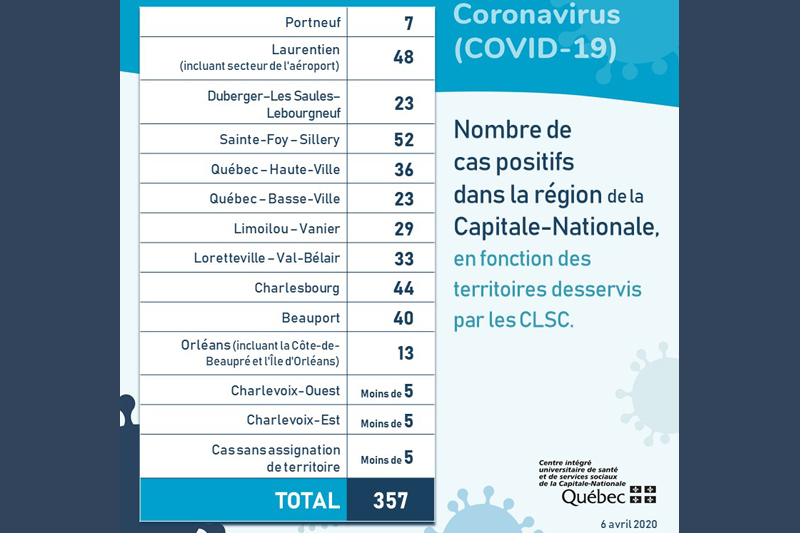 Sept personnes infectées par le coronavirus dans Portneuf