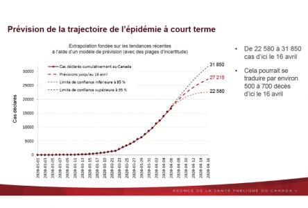 Ottawa publie ses données sur la pandémie de COVID-19 au Canada
