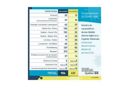 COVID-19: pas de hausse dans Portneuf et de l'aide psychologique