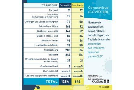 Québec autorise 10 personnes et moins… à 2 mètres de distance