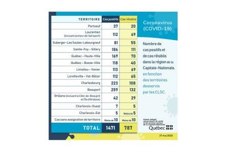 Bilan COVID-19: 1 nouveau cas dans Portneuf, premier décès aux Jardins du Haut-Saint-Laurent et formation de préposée accélérée