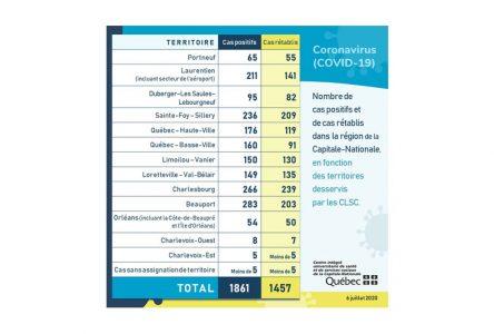Un seul cas de COVID-19 a été enregistré dans la région de Portneuf depuis le 3 juillet.