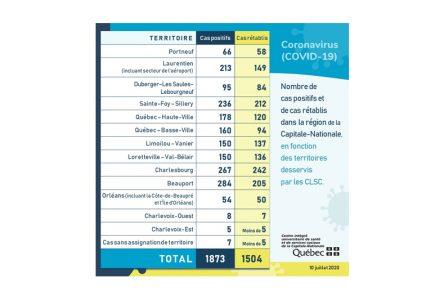 Pas de nouveau cas de COVID-19 aujourd'hui dans Portneuf