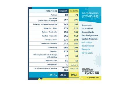 COVID-19: aucun nouveau cas dans Portneuf, mais un nombre record à Québec