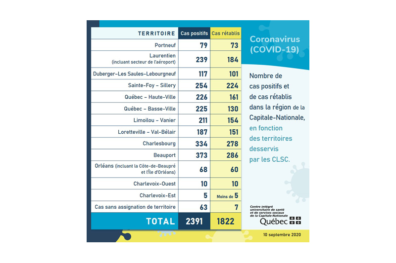 COVID-19: six cas actifs dans Portneuf