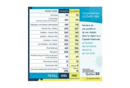 COVID-19: deux nouveaux cas dans Portneuf