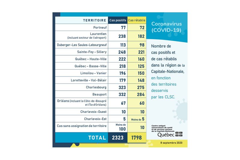 COVID-19: Portneuf passe au «jaune»