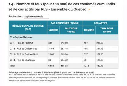 COVID-19: première baisse des cas actifs dans Portneuf