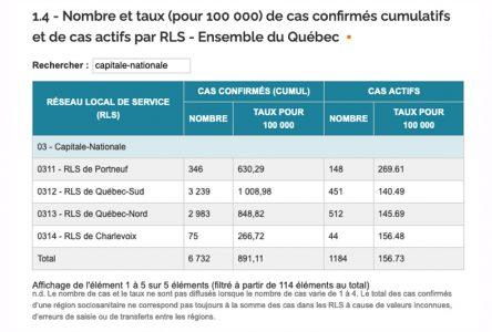 COVID-19: baisse des cas actifs Portneuf pour la deuxième journée de suite