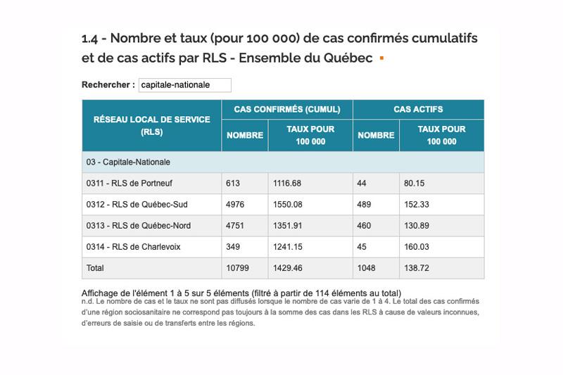 COVID-19: les cas actifs en forte baisse dans Portneuf
