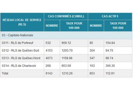 COVID-19: 4e décès à Saint-Raymond