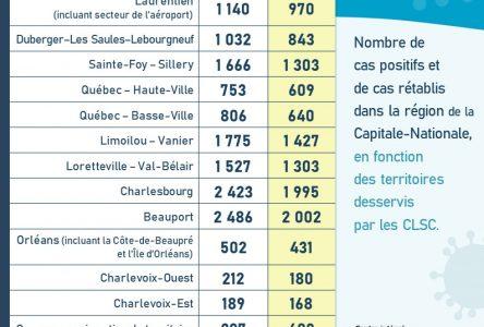 COVID-19: 16 cas s'ajoutent dans Portneuf tandis que Québec fait front commun