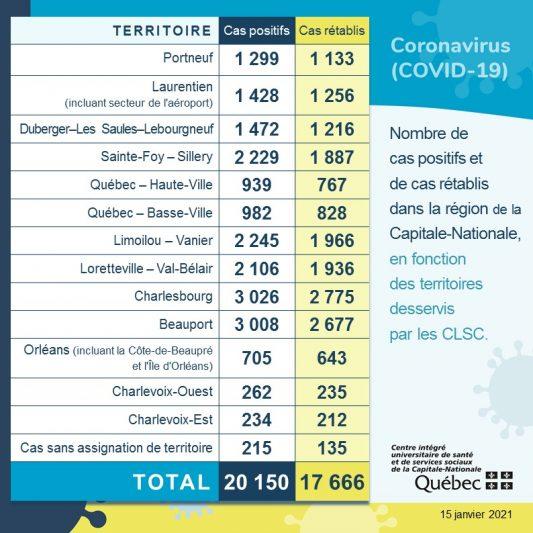 COVID-19: huit nouveaux cas dans Portneuf