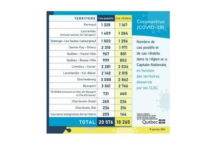 COVID-19: seulement quatre cas de plus dans Portneuf