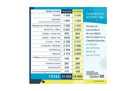 COVID-19: 13 cas de plus, 26 rétablis, 1 décès