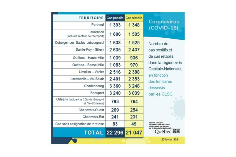 COVID-19: troisième journée sans nouveau cas dans Portneuf