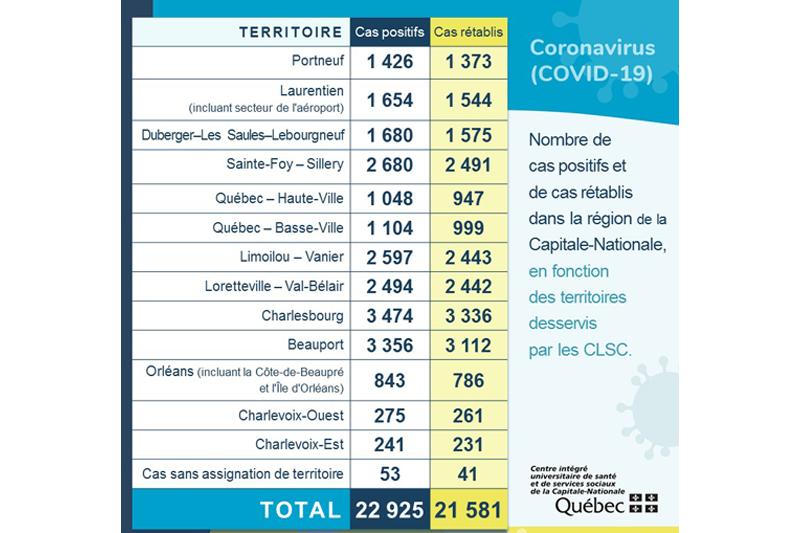 Quatre nouveaux cas de COVID-19 dans Portneuf