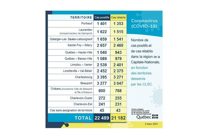 COVID-19: un cas dans Portneuf et Québec amorce la vaccination en pharmacie
