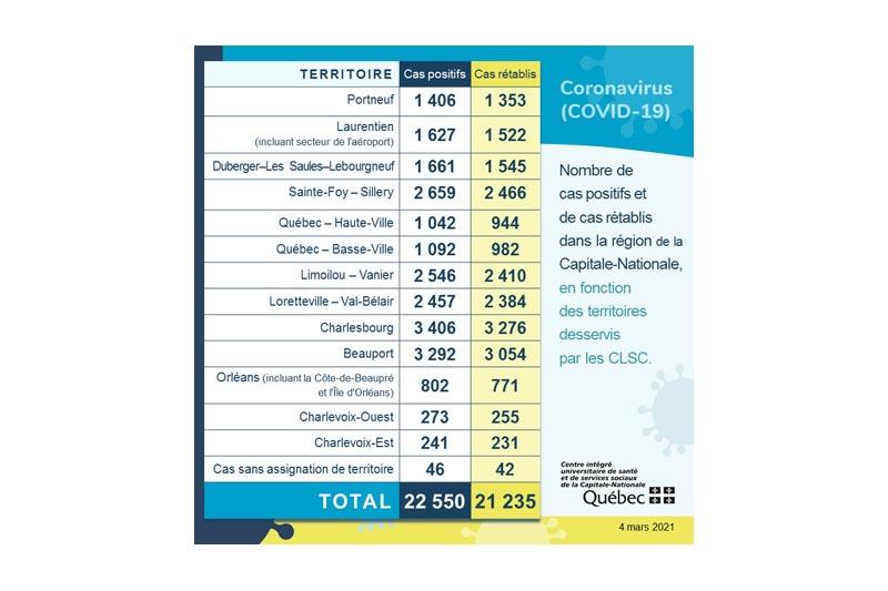 COVID-19: cinq nouveaux cas dans Portneuf