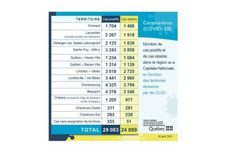 COVID-19: baisse des nouveaux cas dans Portneuf
