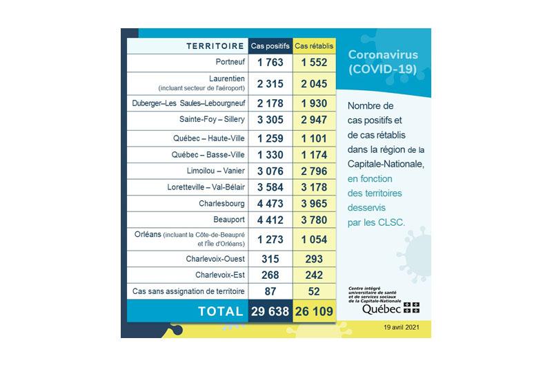 COVID-19 : 59 cas de plus en fin de semaine