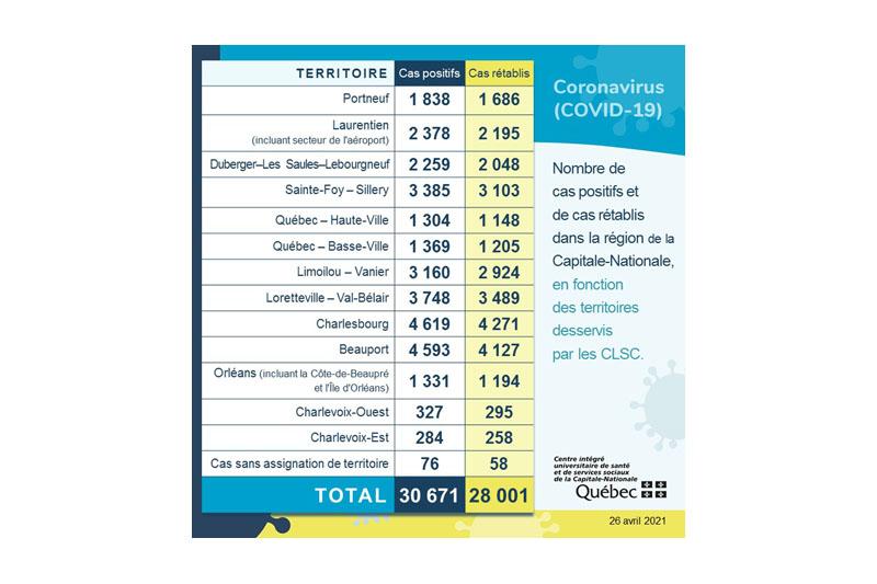 COVID-19: début de semaine encourageant dans Portneuf