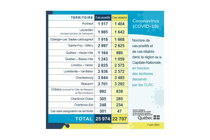 COVID-19: aucun nouveau cas, mesures resserrées et vaccination des 60 ans et plus