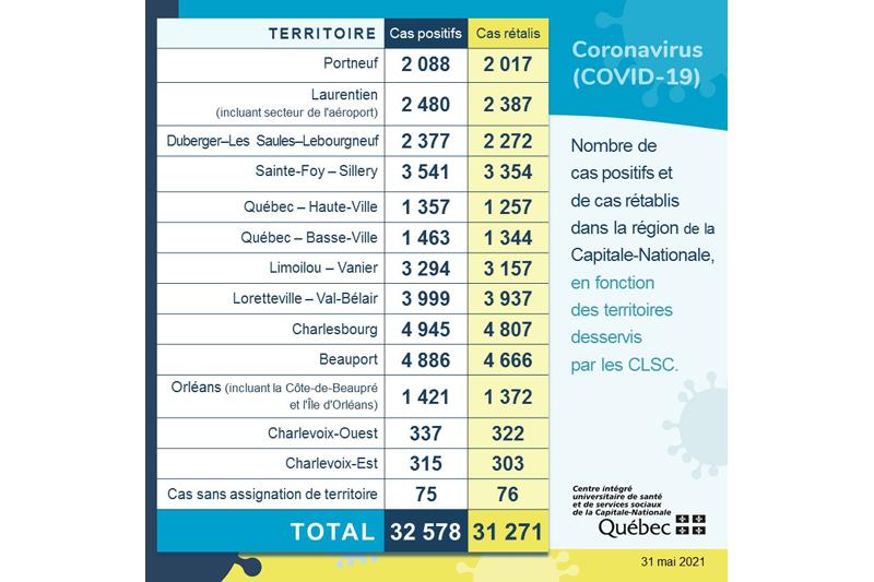 Dix nouveaux cas de COVID-19 dans Portneuf