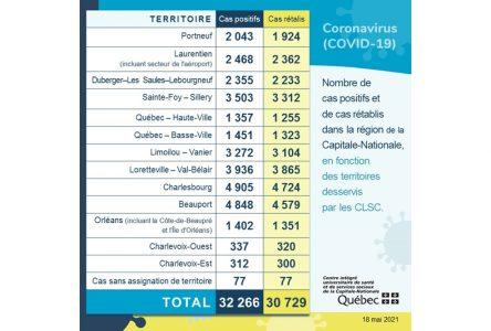 COVID-19: 42 nouveaux cas dans Portneuf en quatre jours